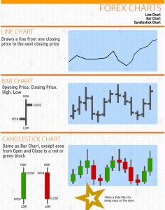 Forex Charts Infographic
