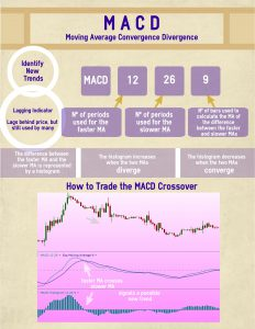 MACD Infographic